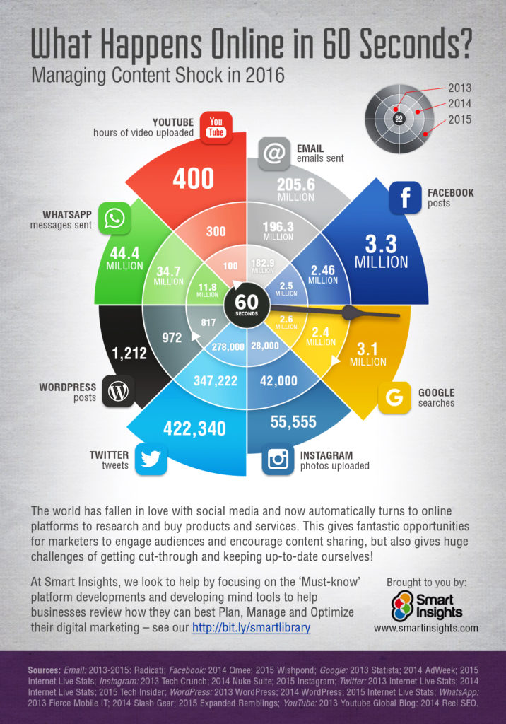 Quelle: http://www.smartinsights.com/internet-marketing-statistics/happens-online-60-seconds/