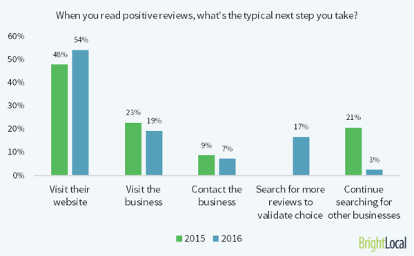 read-positive-reviews-1-600x371