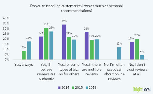 trust-online-reviews-as-much-1-600x369
