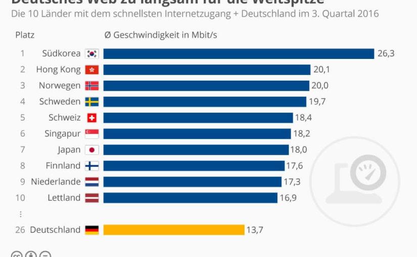 Netzgeschwindigkeit: Deutschland hinkt hinterher